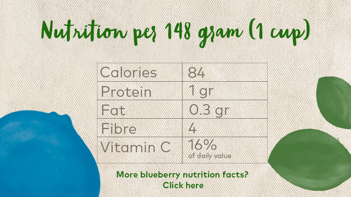 Nutrition, Nutritional facts blueberries, Vitamin C blueberry